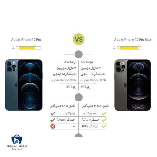 مشخصات، قیمت و خرید گوشی موبایل اپل مدل iPhone 12 Pro دو سیم کارت ظرفیت 256 گیگابایت